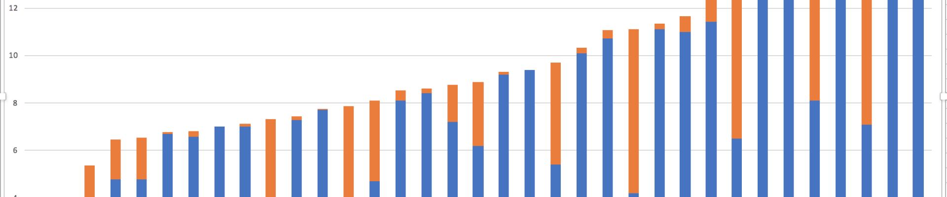 La France dépense-t-elle beaucoup pour les retraites ?